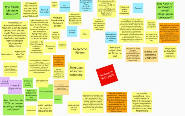 Brainstorming Selbstfürsorge